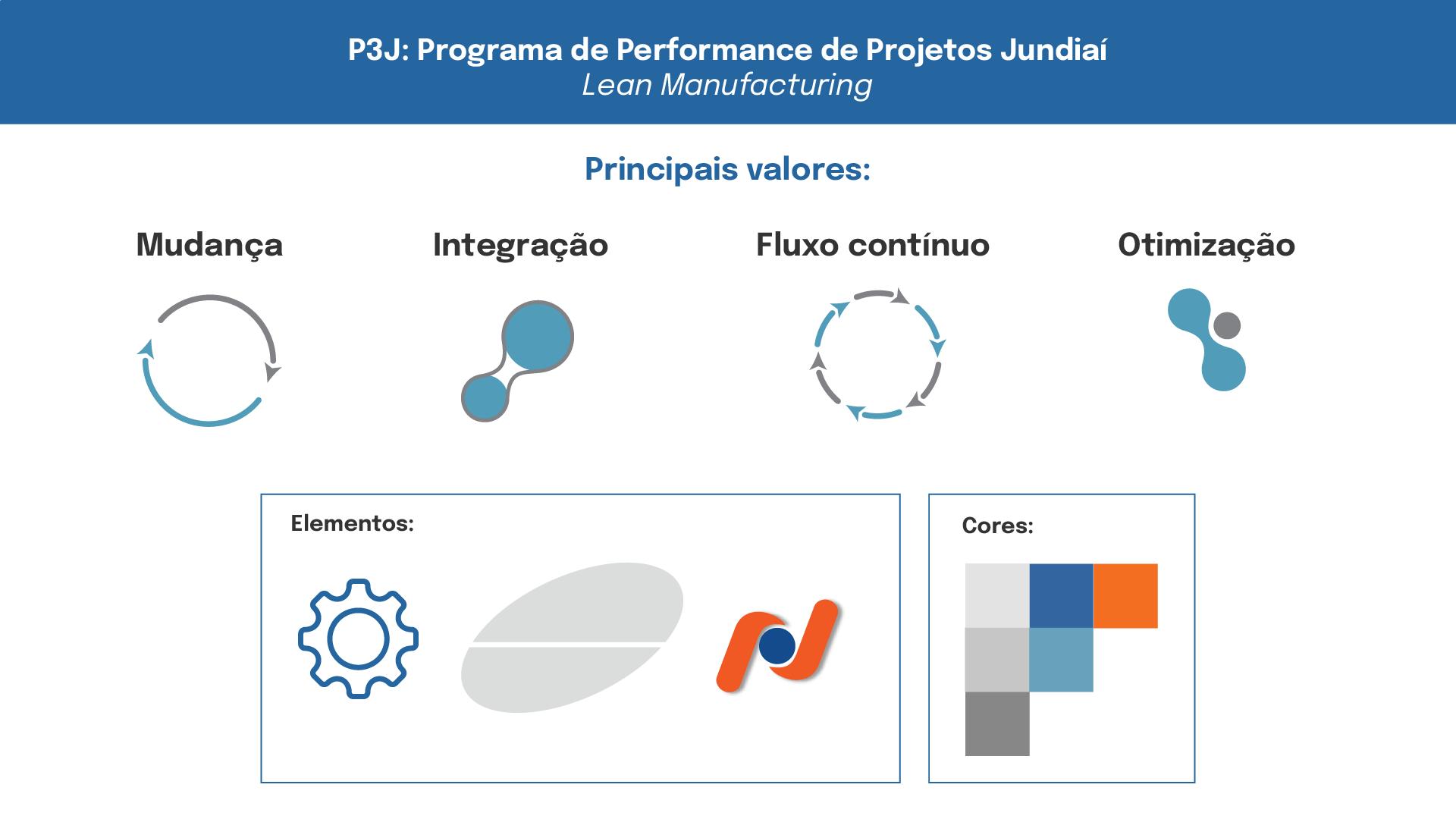 P3J - Estudo